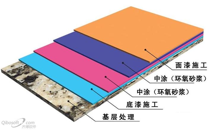 环氧地坪漆施工涂层结构图